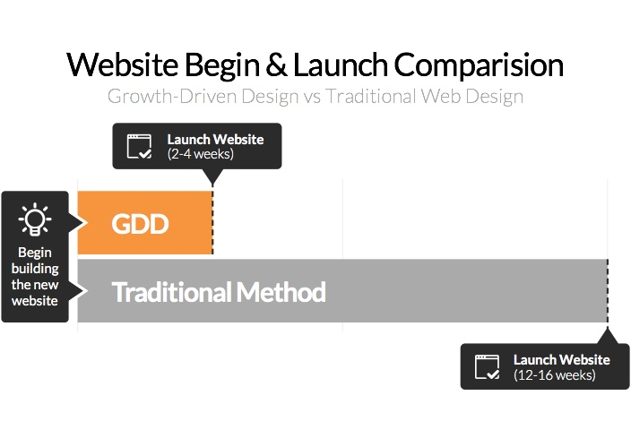 gdd-vs-trad-launchgraphic.jpg
