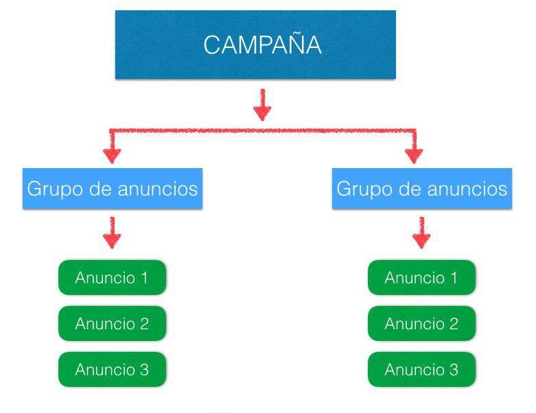 Estructura de Campañas en FB