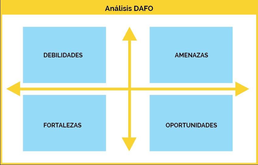 analis DAFO pymes