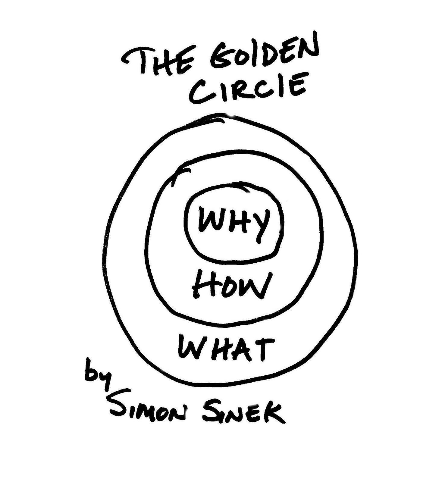 Golden Circle méthode WHY