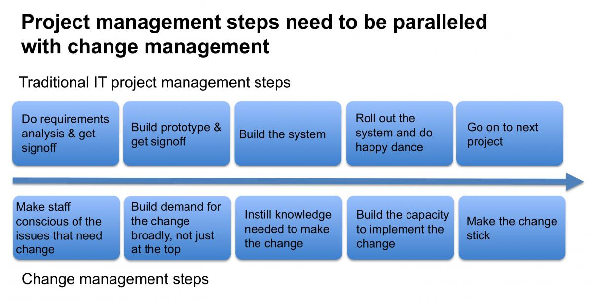 1 8 change and the management of Ib business and management business organisation and environment 18 change and the management of change.