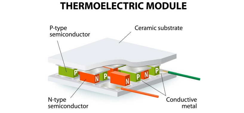 What is the Peltier Thermoelectric Effect