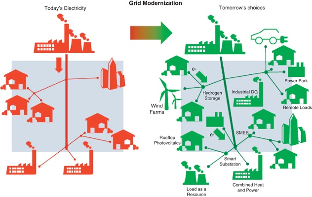 distributed-generation