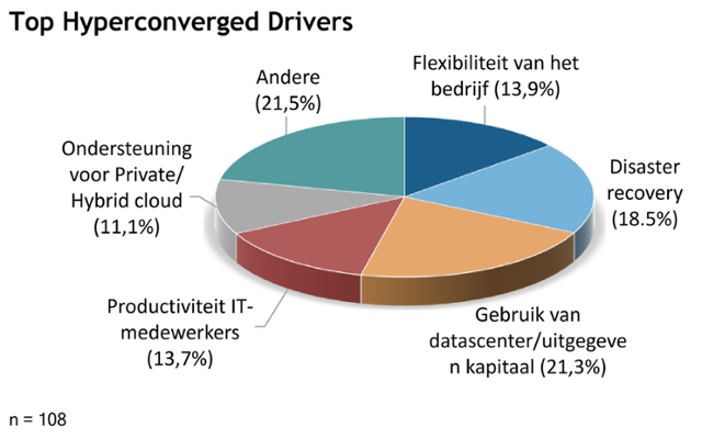 hyperconverged-drivers