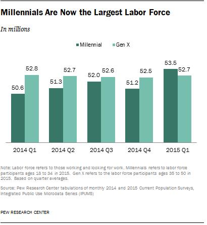 FT_15.05.11_millennialsLargest