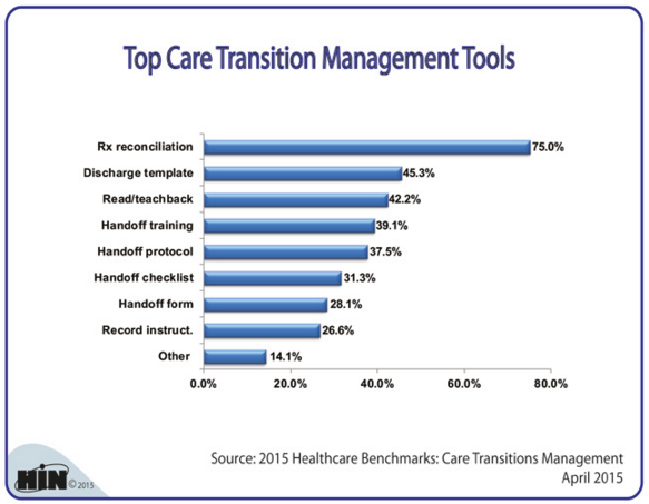 Care Transitions Tools_Ankota Healthcare Blog