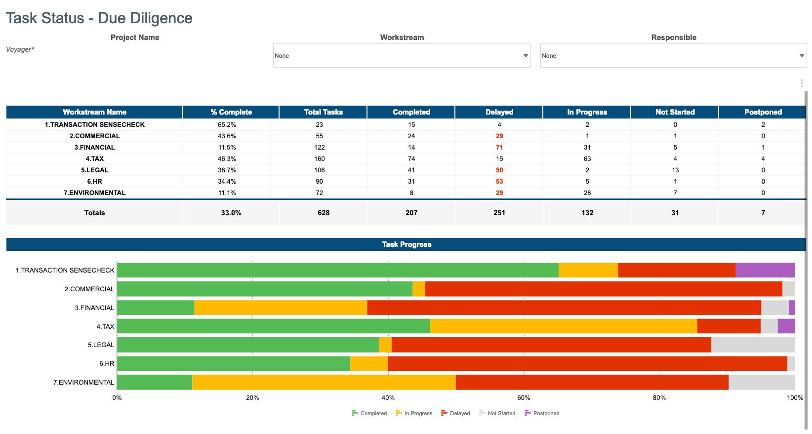 Track and Monitor Progress