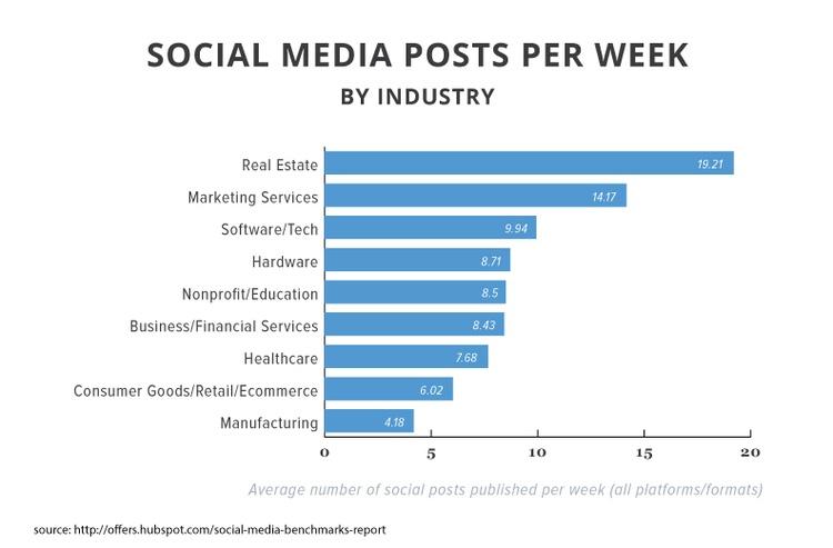 socialmedia-posts-per-week.jpg