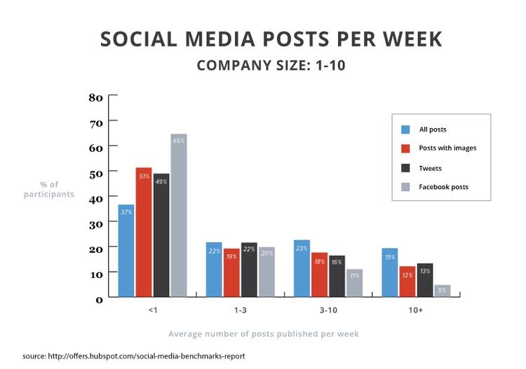 socialmedia-posts-per-week_1.jpg
