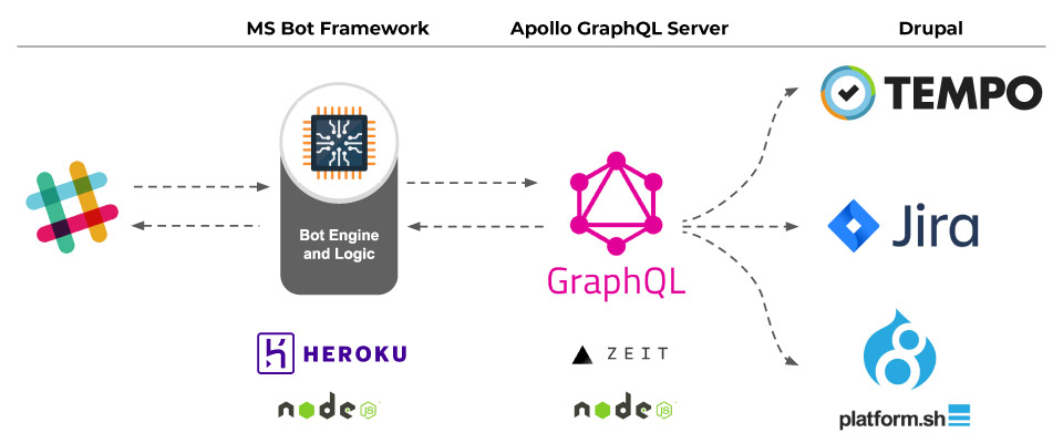 Microservices-Architecture-Pattern-Using-GraphQL-And-Decoupled-Drupa