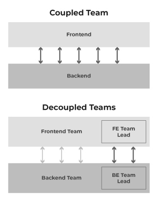 Decoupled-Team-Structure