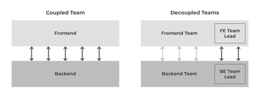 Decoupled-Team-Structure