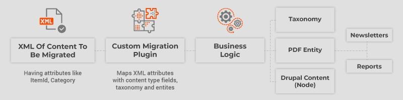 Axelerant-Content-Migration-Desktop