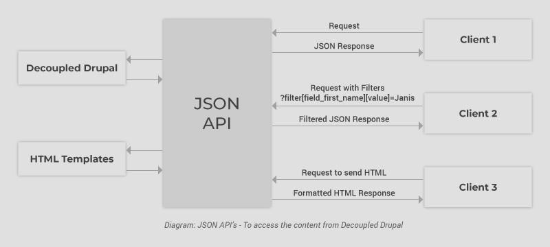 Axelerant-JSON-API-Desktop