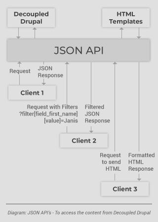Axelerant-JSON-API-Mobile