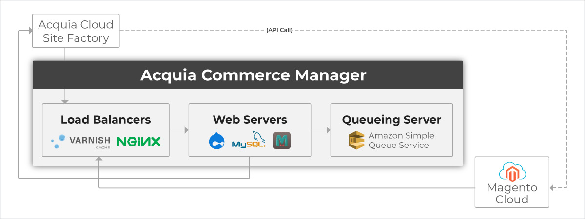 Global-Retail-Franchise-04-Acquia-Commerce-Manager-Desktop