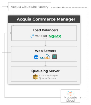 Global-Retail-Franchise-04-Acquia-Commerce-Manager-Mobile