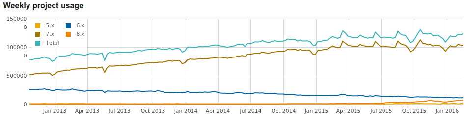 Usage statistics for Drupal core Drupal.org.png