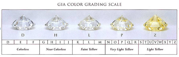 gia color grading scale colorless diamonds.png