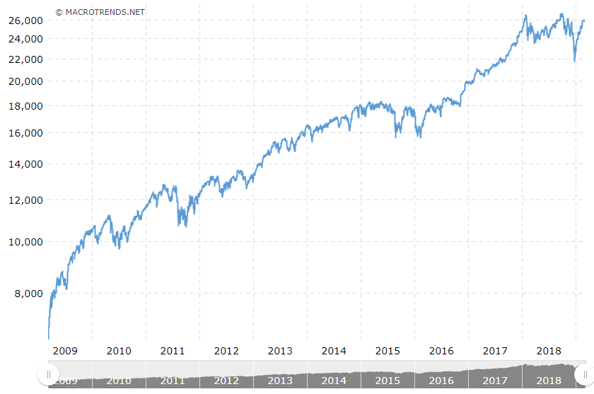 djia 10 years by macrotrends