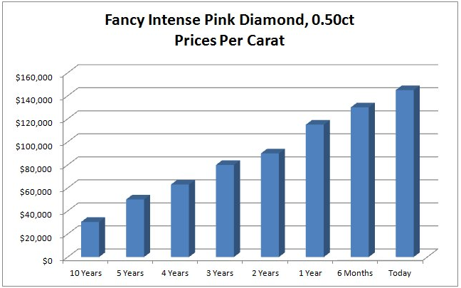 pink-diamonds-10-year-value-alternative-investments.png