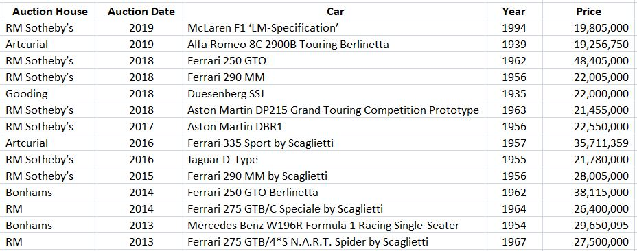 top car auction prices