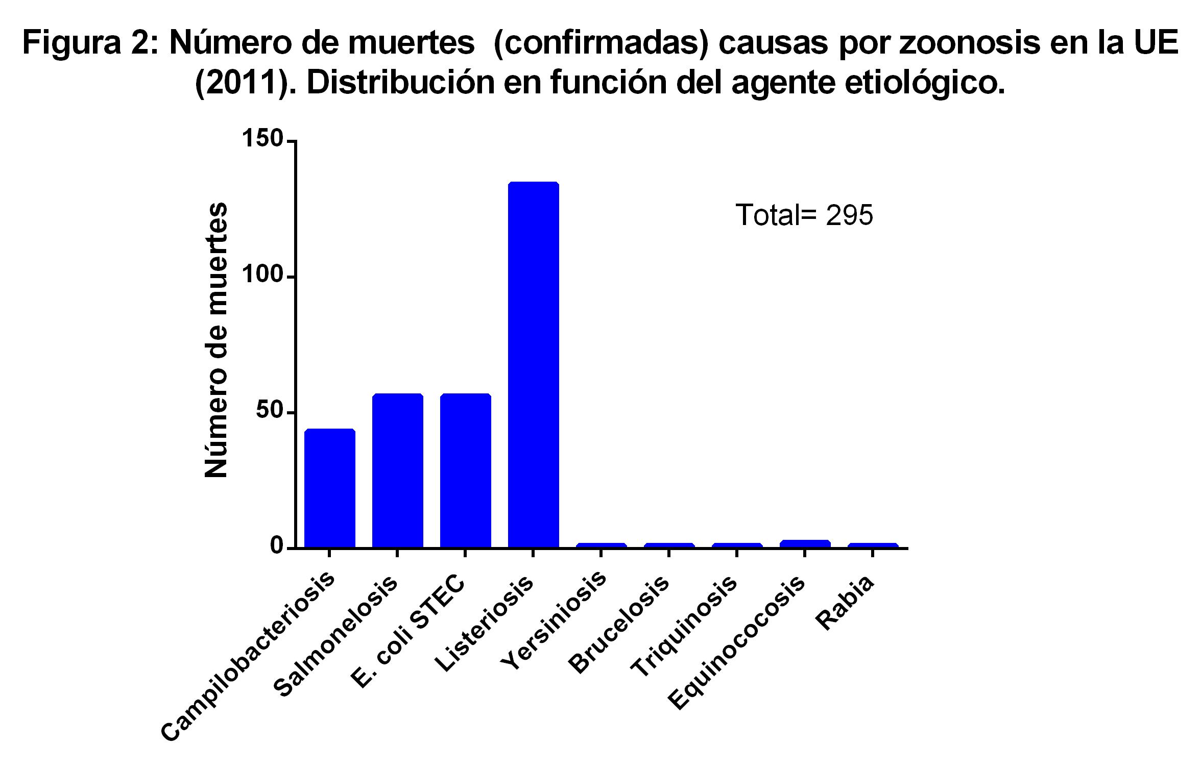 muertes por e.coli