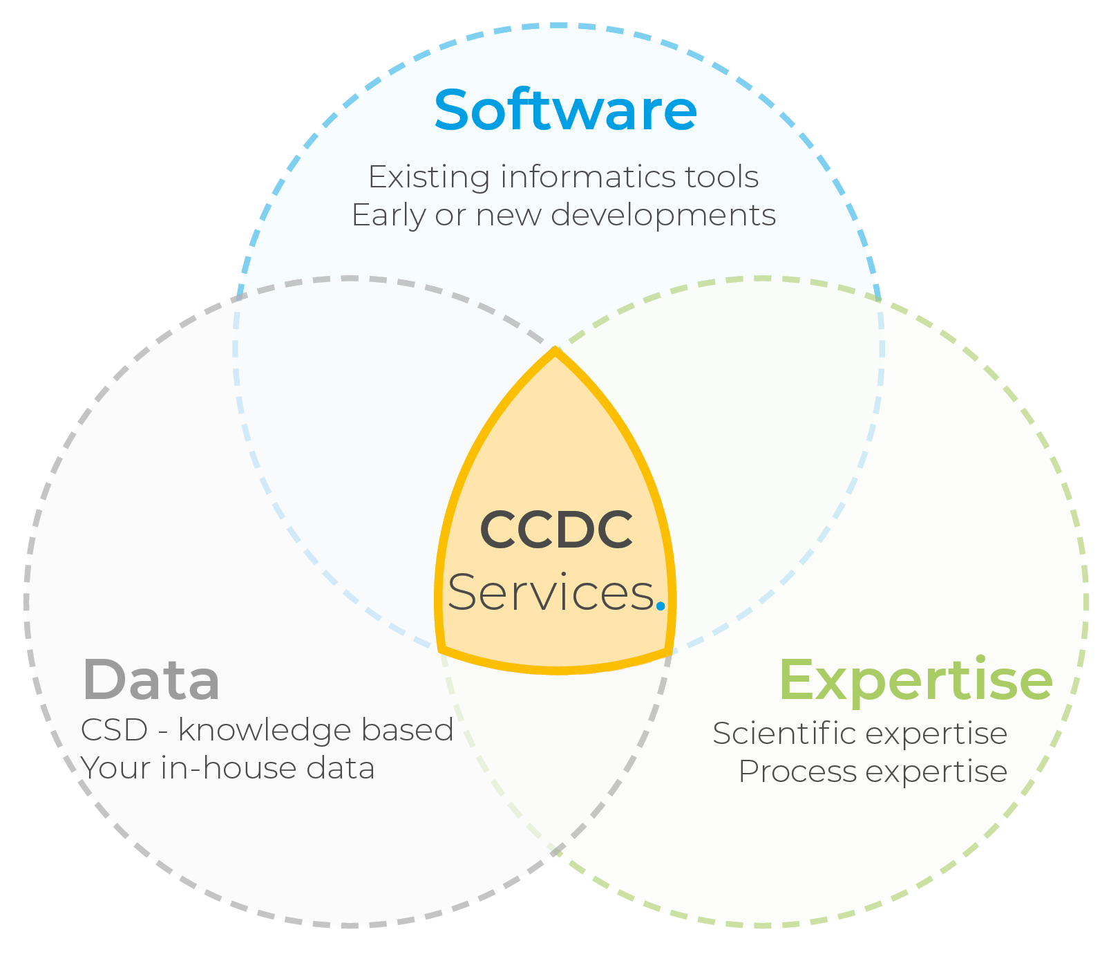 CCDC Services graphic-1