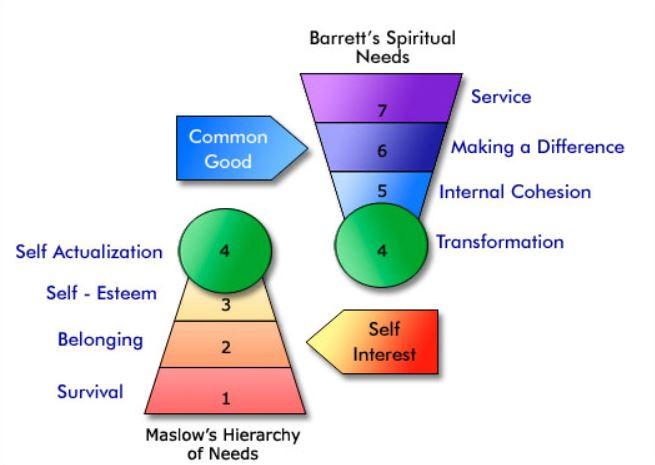 CTS Diagram