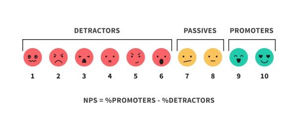 Measuring Net promoter score (NPS)