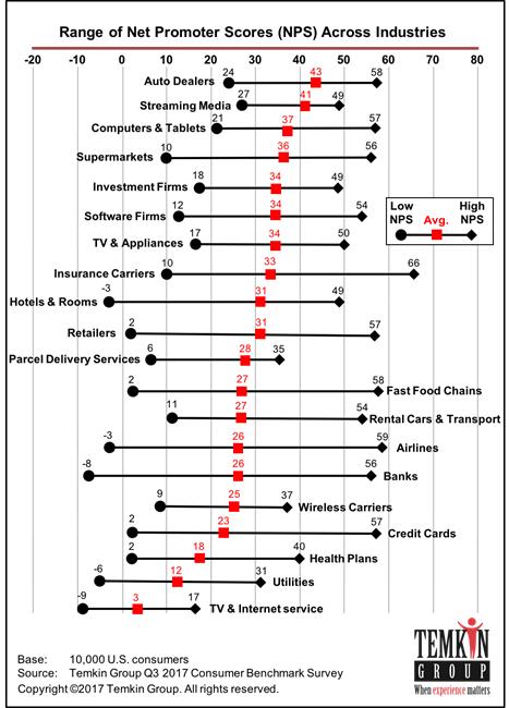 Range of net promoter scores
