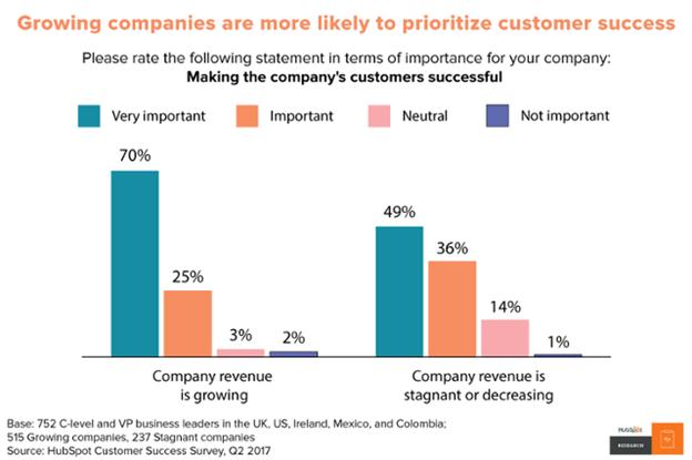 Growing companies are prioritizing customer satisfaction