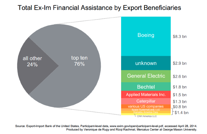 Biggest_Beneficiaries_of_the_Ex-Im_Bank