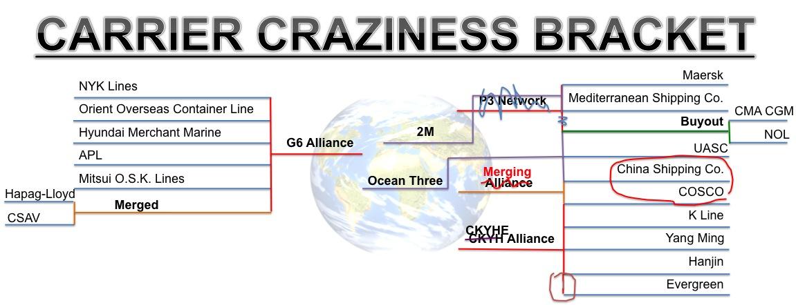 Carrier_Craziness_Bracket_COSCO_China_Shipping_Merger_CMA_CGM_NOL_buyout.jpg