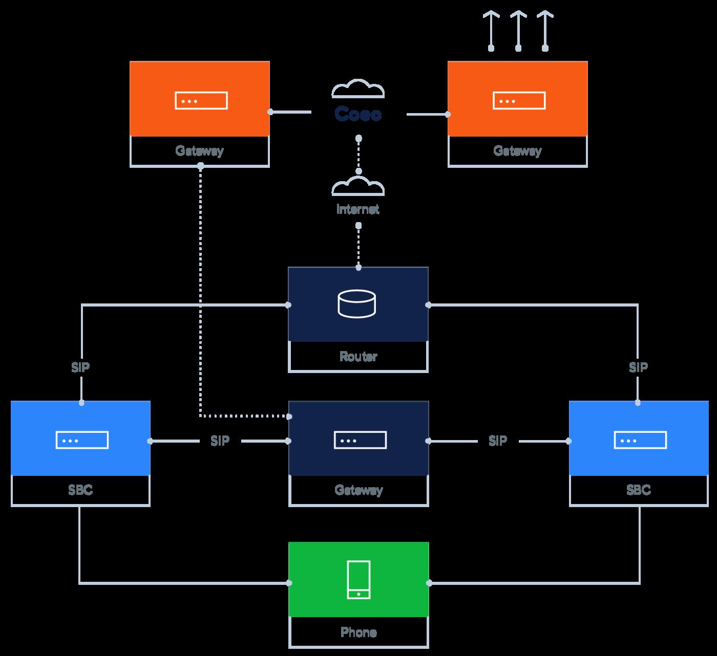ABT Diagram