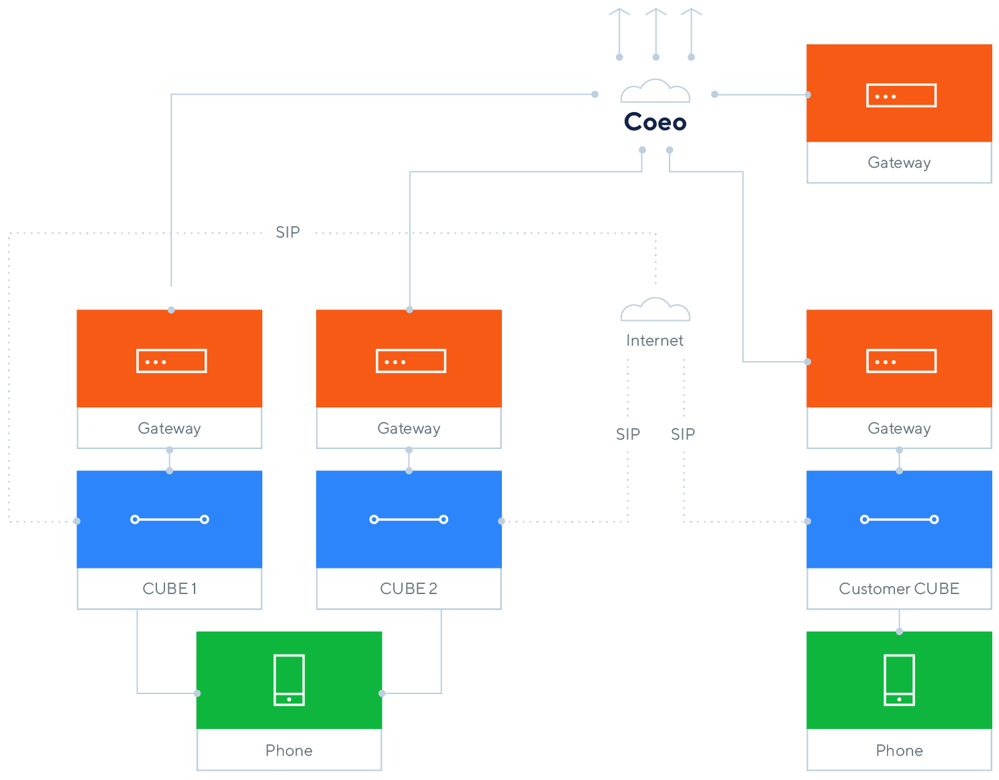 Option Care Diagram