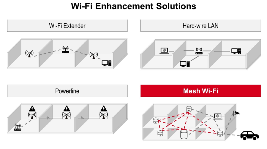 Wi-Fi Improvement_P1