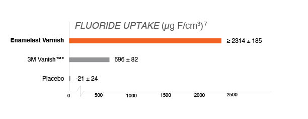 Fluoride Uptake Chart.jpg