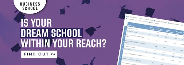 Is your dream business school within your reach? Check out the selectivity index to find out!
