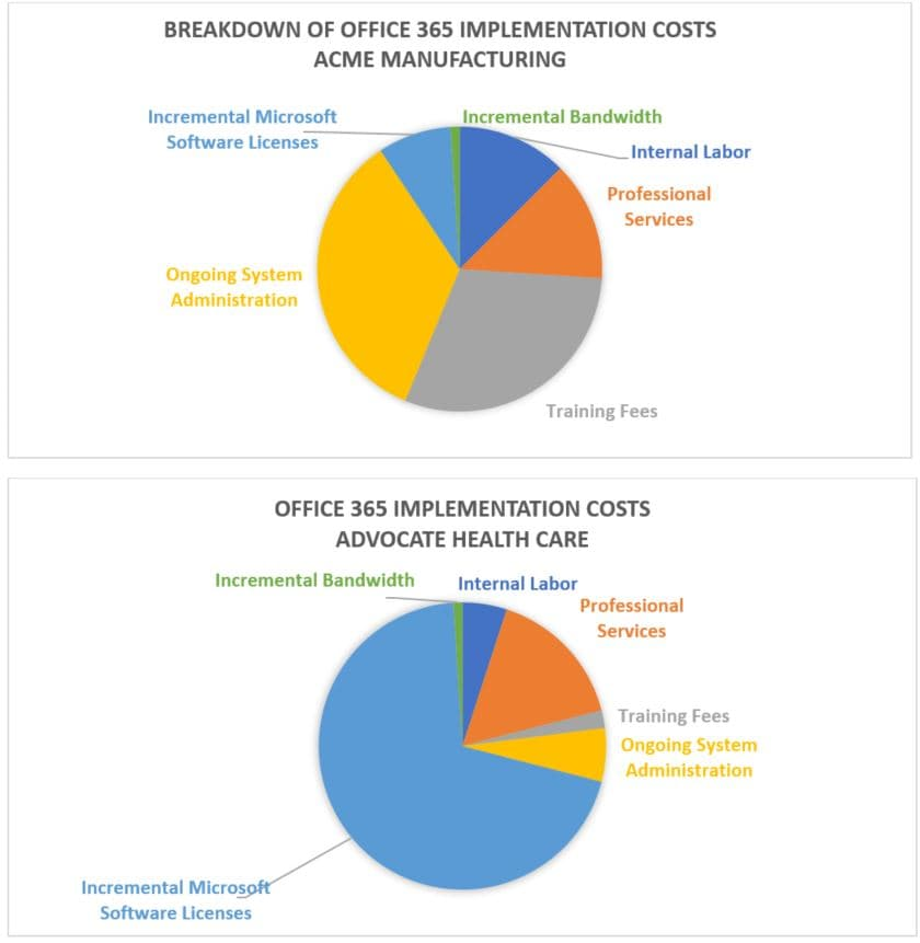circle diagram office 365 implementation costs
