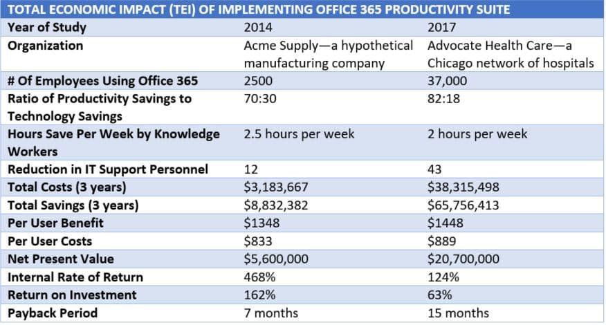 summary of total economic impact report