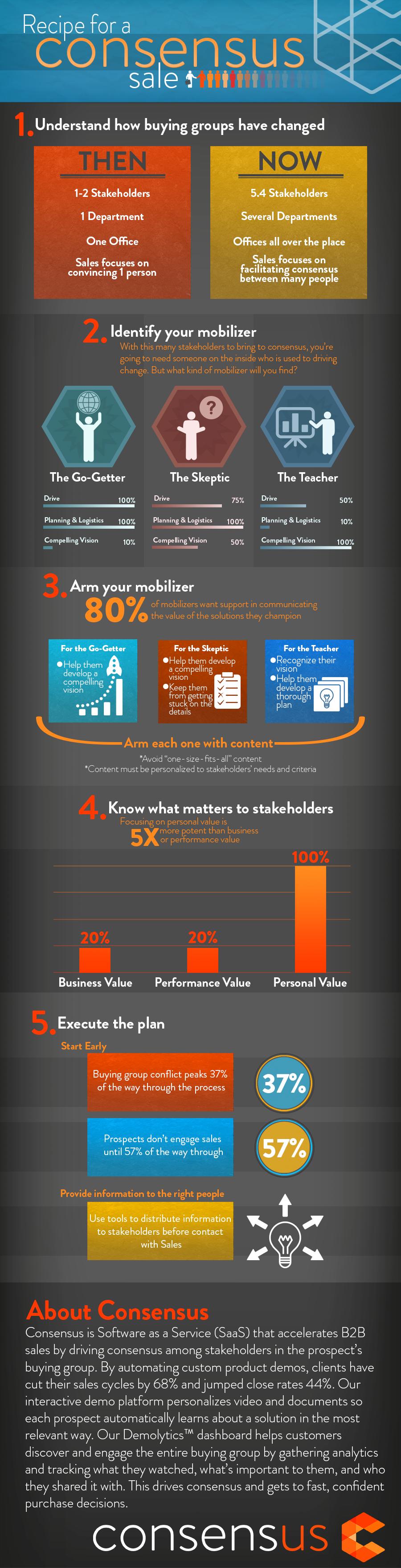 Infographic: Recipe for a Consensus Sale