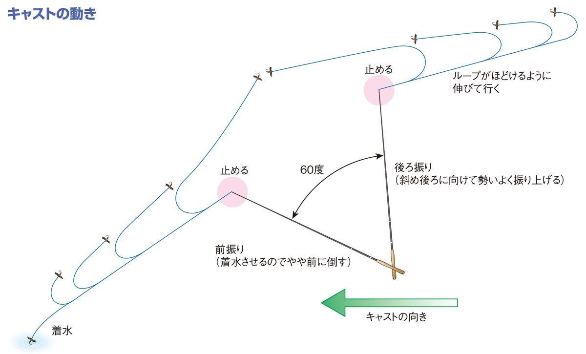 030-033-tenkara-cast_cs6 (1)