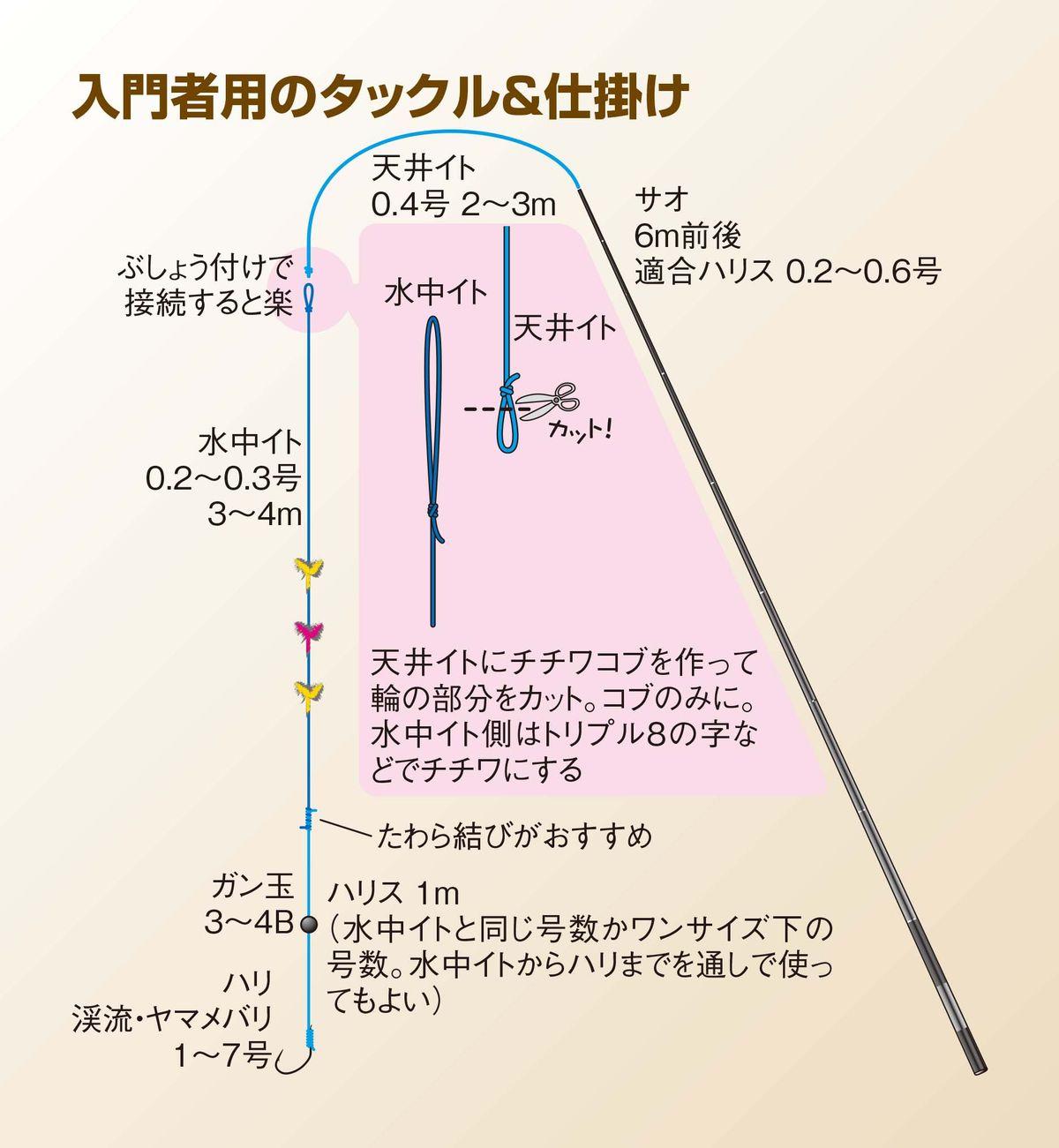 050-055keiryu-nyumon_cs6 (2)
