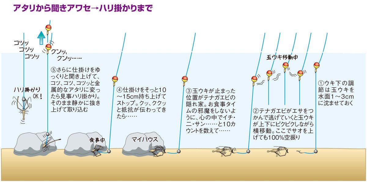 【テナガエビの釣り方】早アワセは禁物