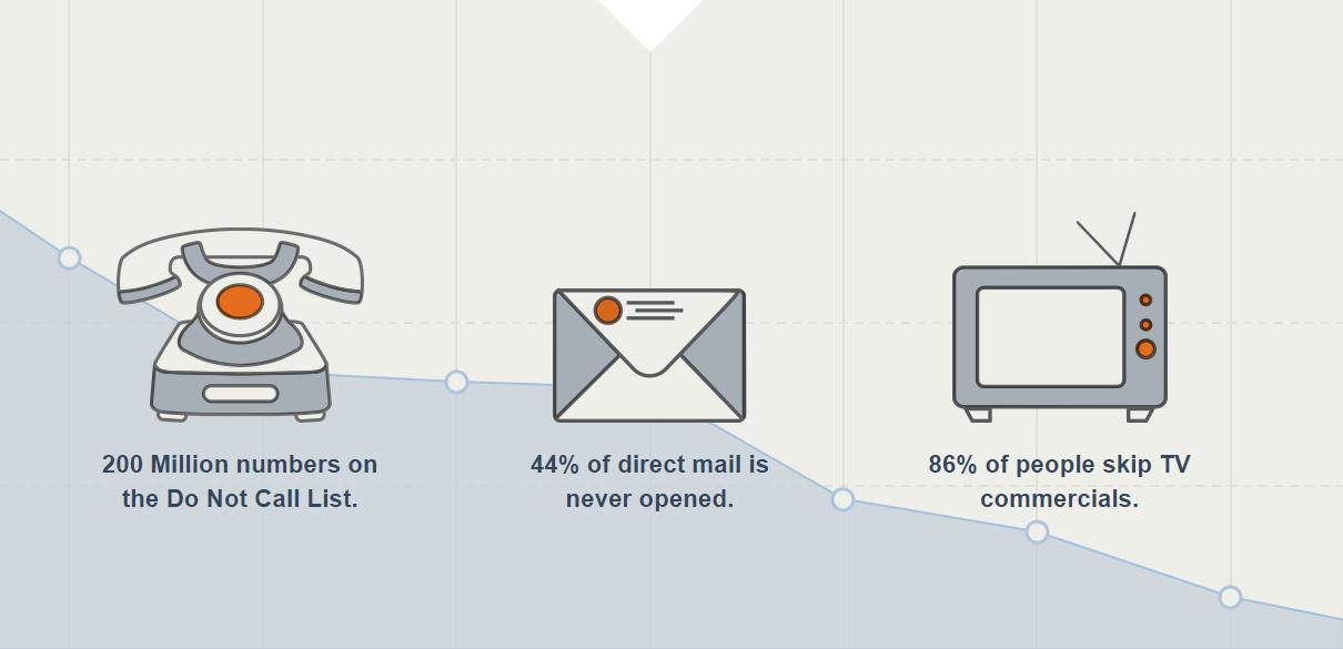 Hubspot là gì - Sự xuống dốc của phương pháp Marketing - Bán hàng cổ điển