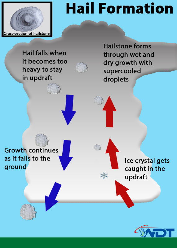 Do You Know How Hail Forms  Well  You U0026 39 Re Probably Wrong