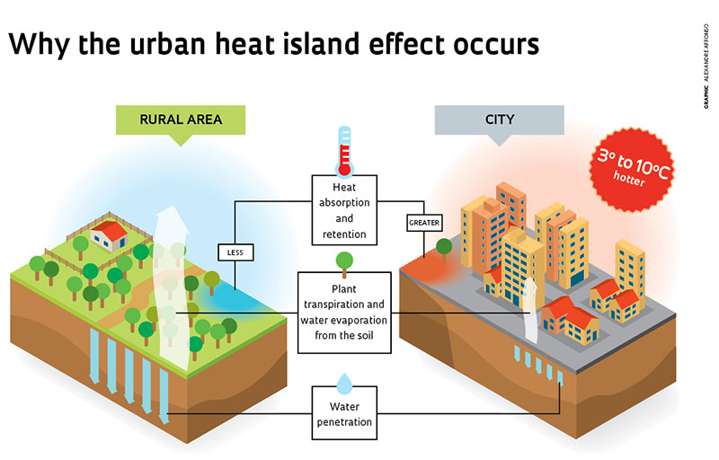What is a Heat Island?