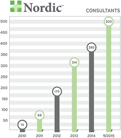 nordic adds 500th epic consultant