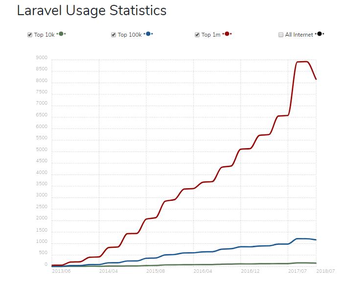 Why Laravel is THE PHP Framework for Startups